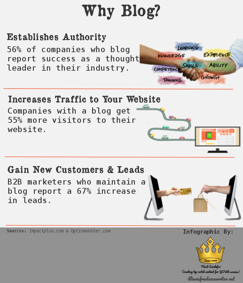 Blog Writing Service - Infographic on why you should blog.